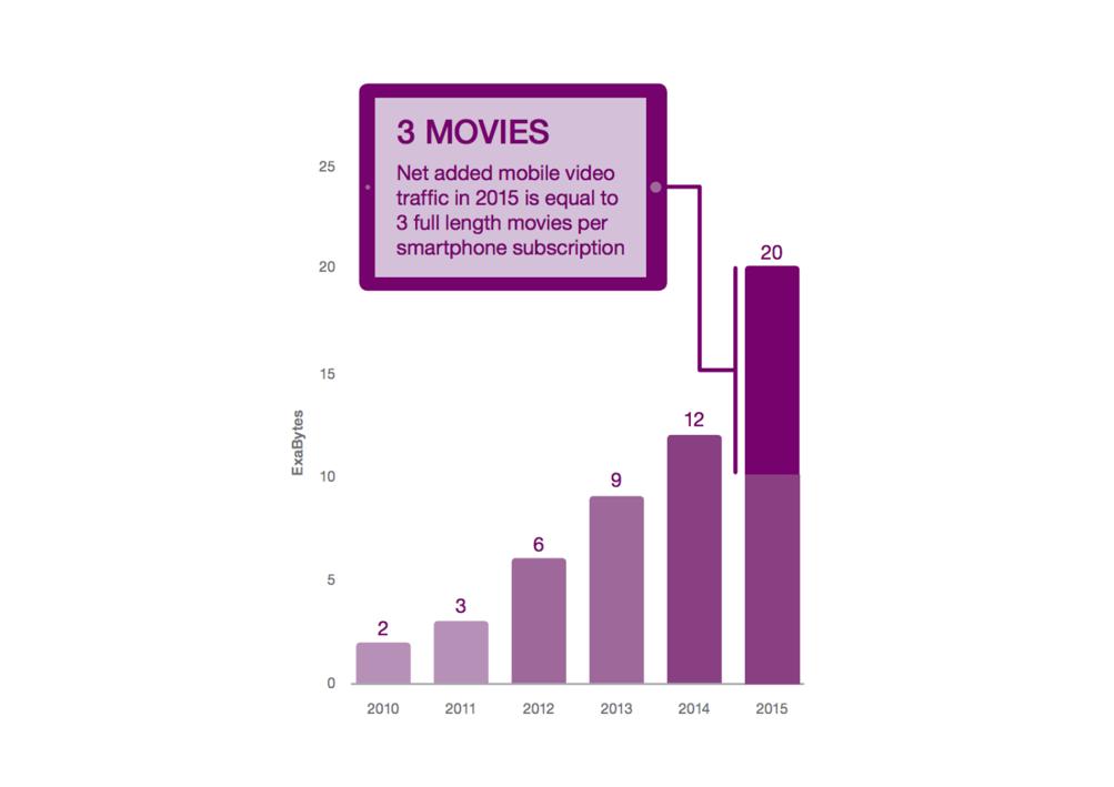 Grafico fornito da Ericsson Mobility Reporter che ci mostra il consumo dati negli anni, da notare il 2015 e la fetta di dati legati ai video.