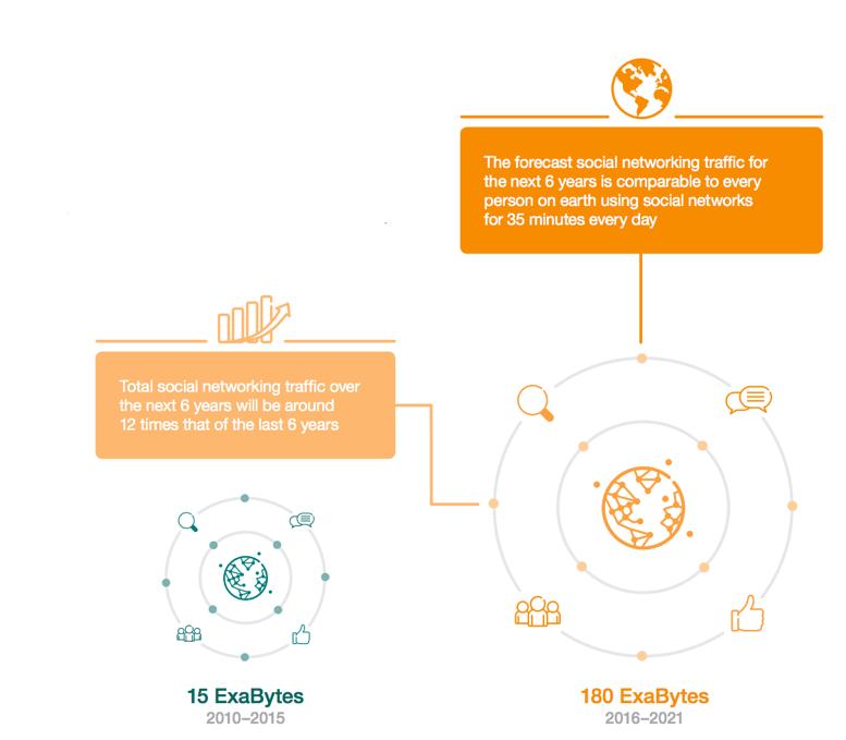 fonte: Ericsson Mobility Report, da notare il confronto tra i due periodi