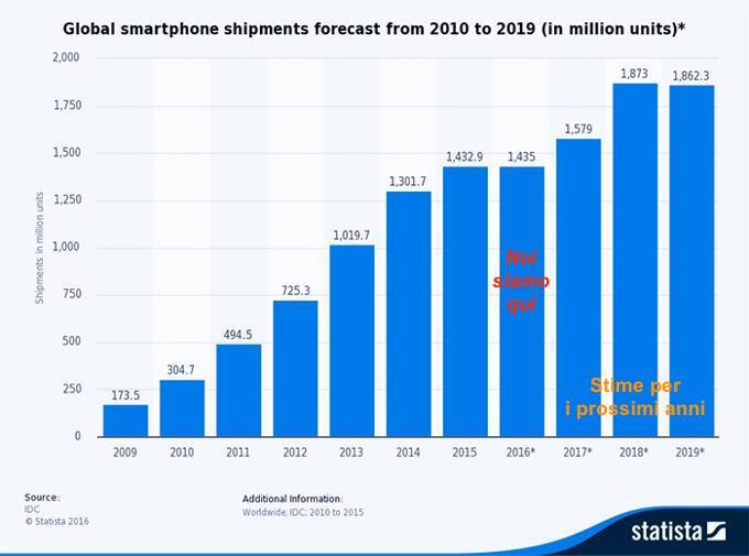 La crescita di smartphone negli anni, guardate bene cosa accadrà per i prossimi anni